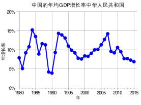 ChinaGDP_wikipedia