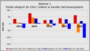 chiny handel lekami wykres